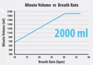 breath rate graph